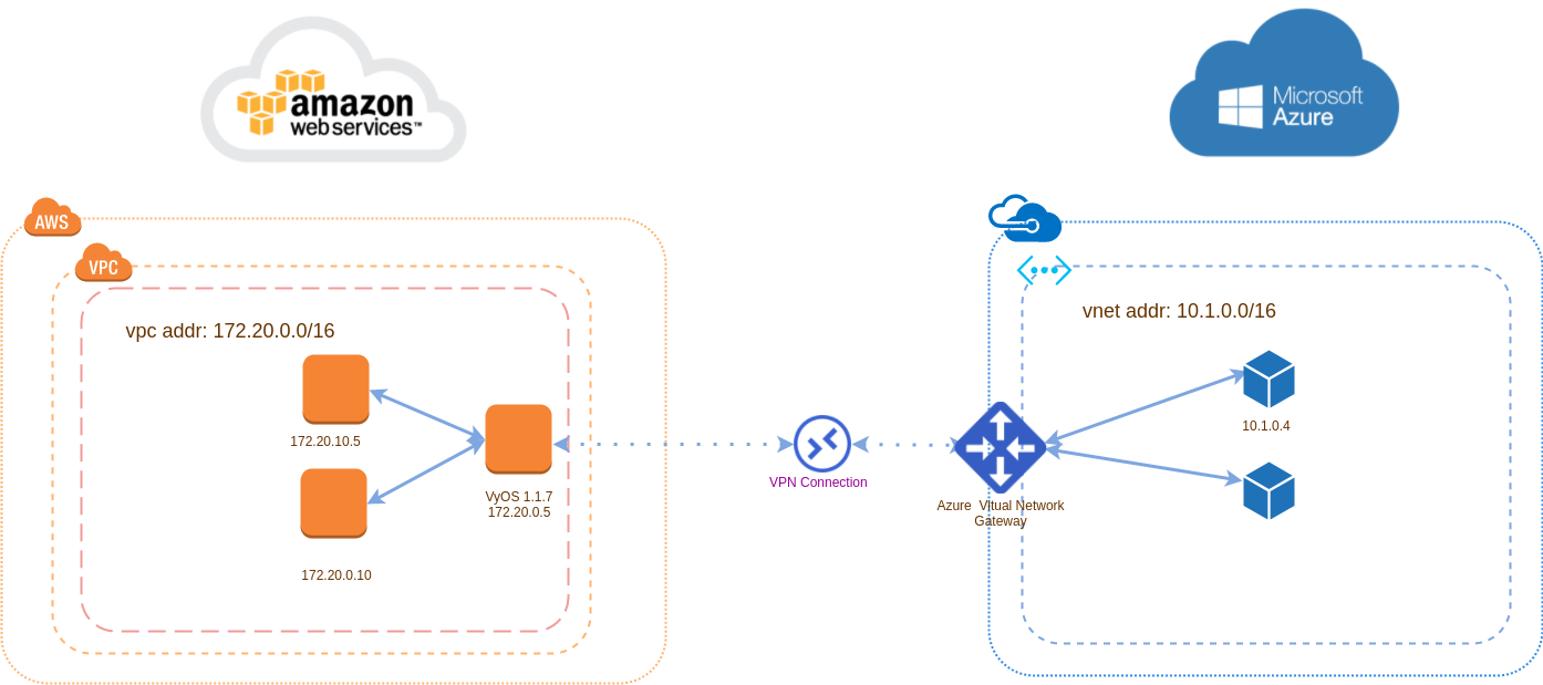 How To Establish A Route Based Vpn With Azure Vpn  No Bgp
